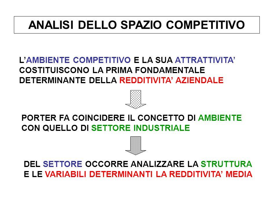 ANALISI DELLO SPAZIO COMPETITIVO