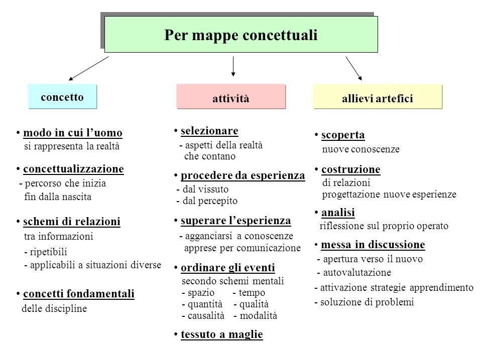 Per mappe concettuali concetto attività allievi artefici