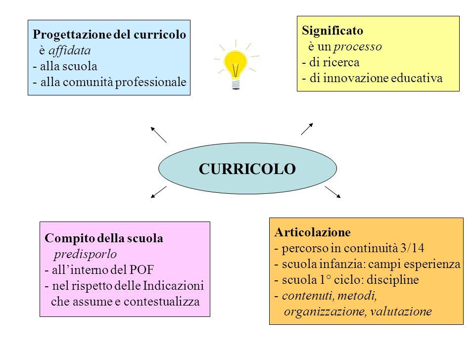 CURRICOLO Significato Progettazione del curricolo è un processo
