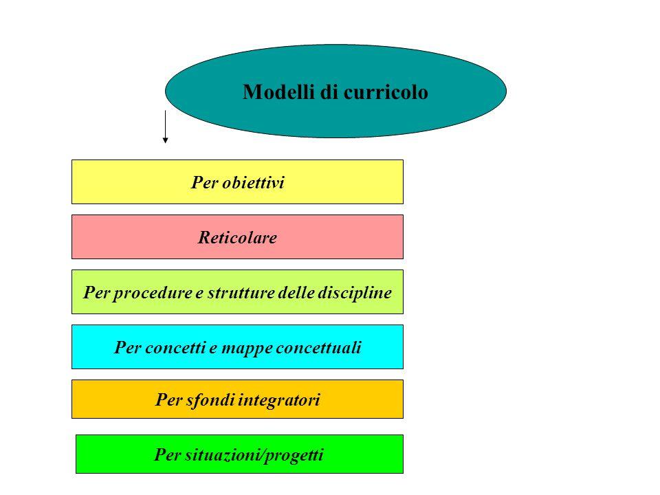 Modelli di curricolo Per obiettivi Reticolare