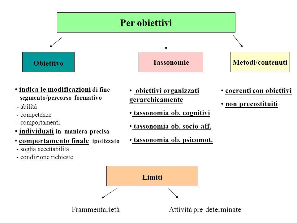 Per obiettivi Obiettivo Tassonomie Metodi/contenuti