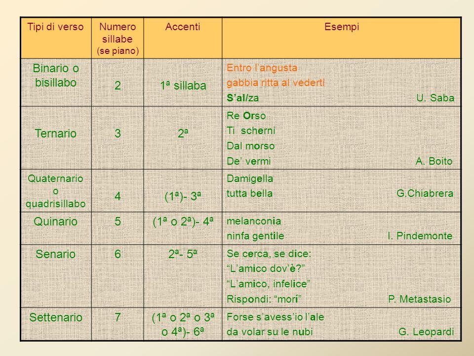 Binario o bisillabo 2 1ª sillaba Ternario 3 2ª 4 (1ª)- 3ª Quinario 5
