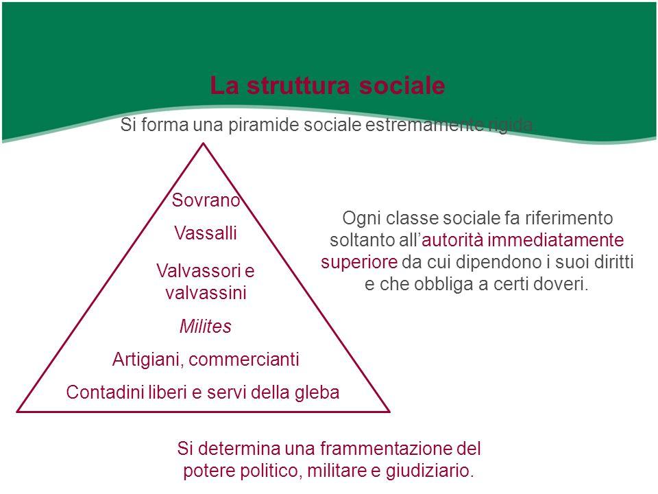 La struttura sociale Si forma una piramide sociale estremamente rigida. Sovrano.