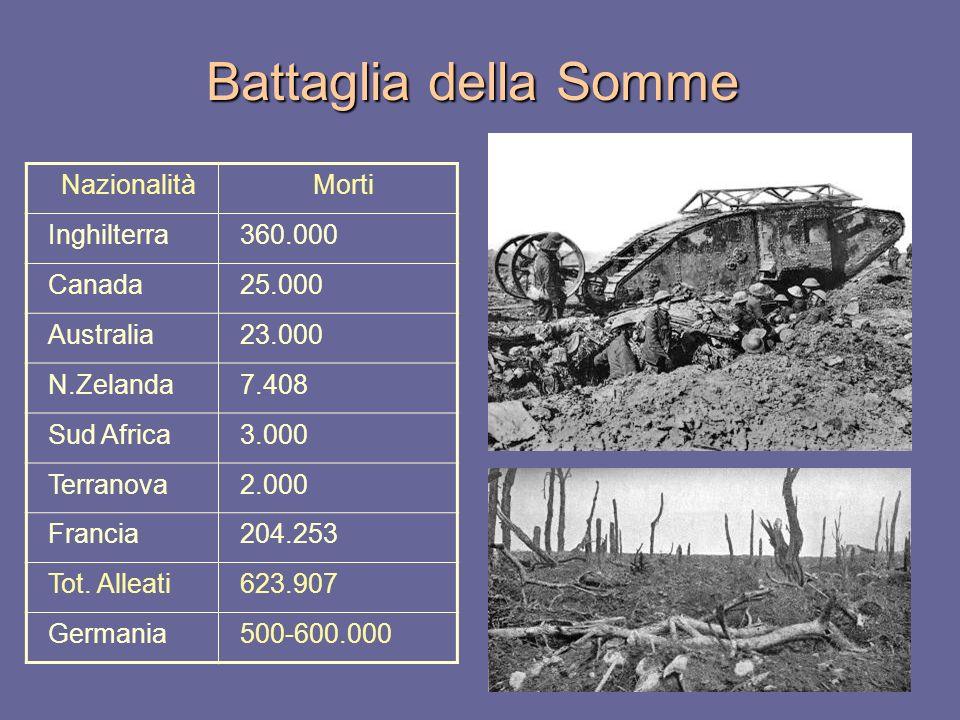Battaglia della Somme Nazionalità Morti Inghilterra 360.000 Canada