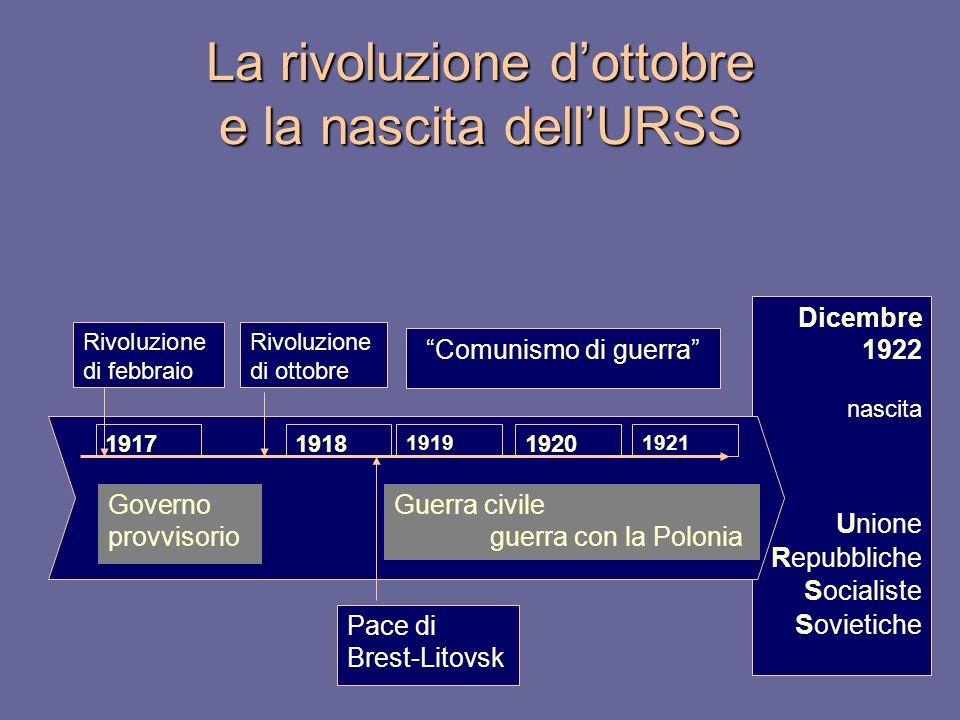 La rivoluzione d'ottobre e la nascita dell'URSS