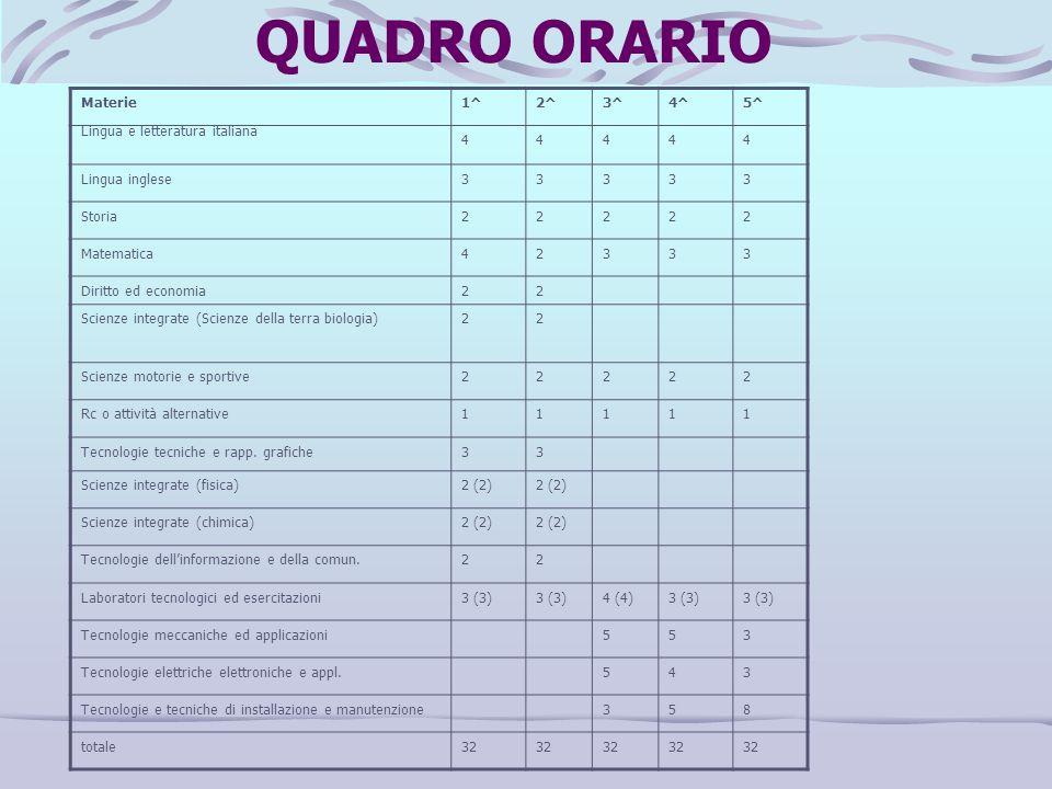 QUADRO ORARIO Materie 1^ 2^ 3^ 4^ 5^ Lingua e letteratura italiana 4