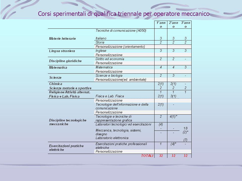 Corsi sperimentali di qualifica triennale per operatore meccanico