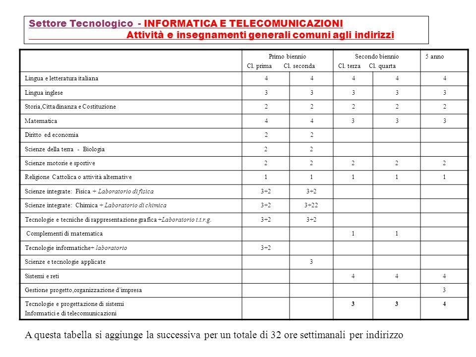 Settore Tecnologico - INFORMATICA E TELECOMUNICAZIONI