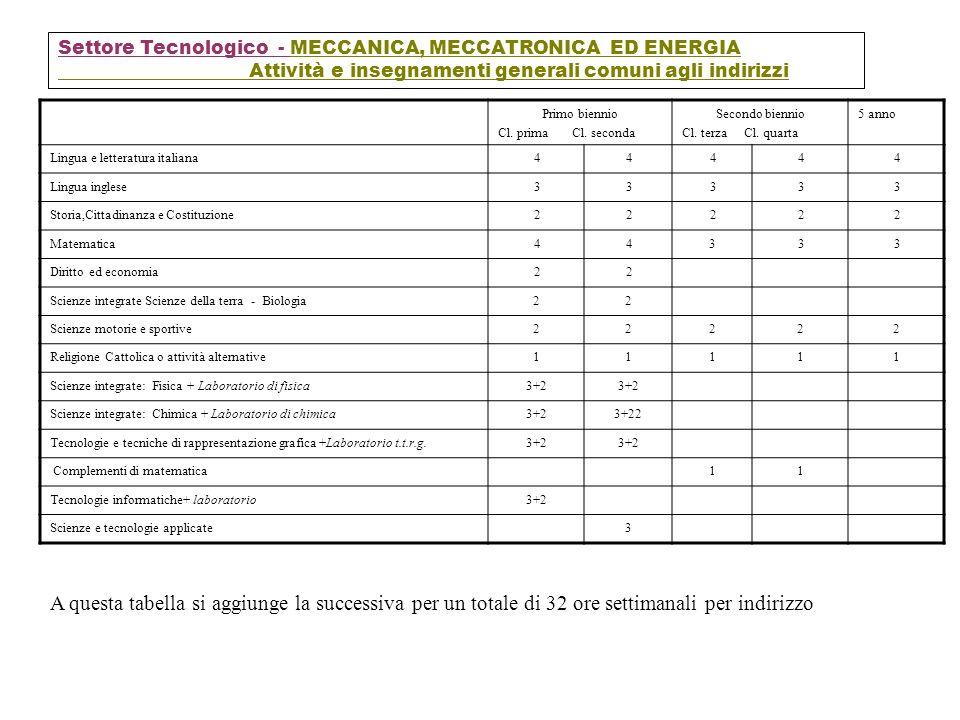 Settore Tecnologico - MECCANICA, MECCATRONICA ED ENERGIA