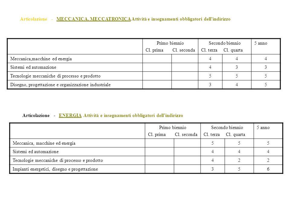 Articolazione - MECCANICA, MECCATRONICA Attività e insegnamenti obbligatori dell'indirizzo