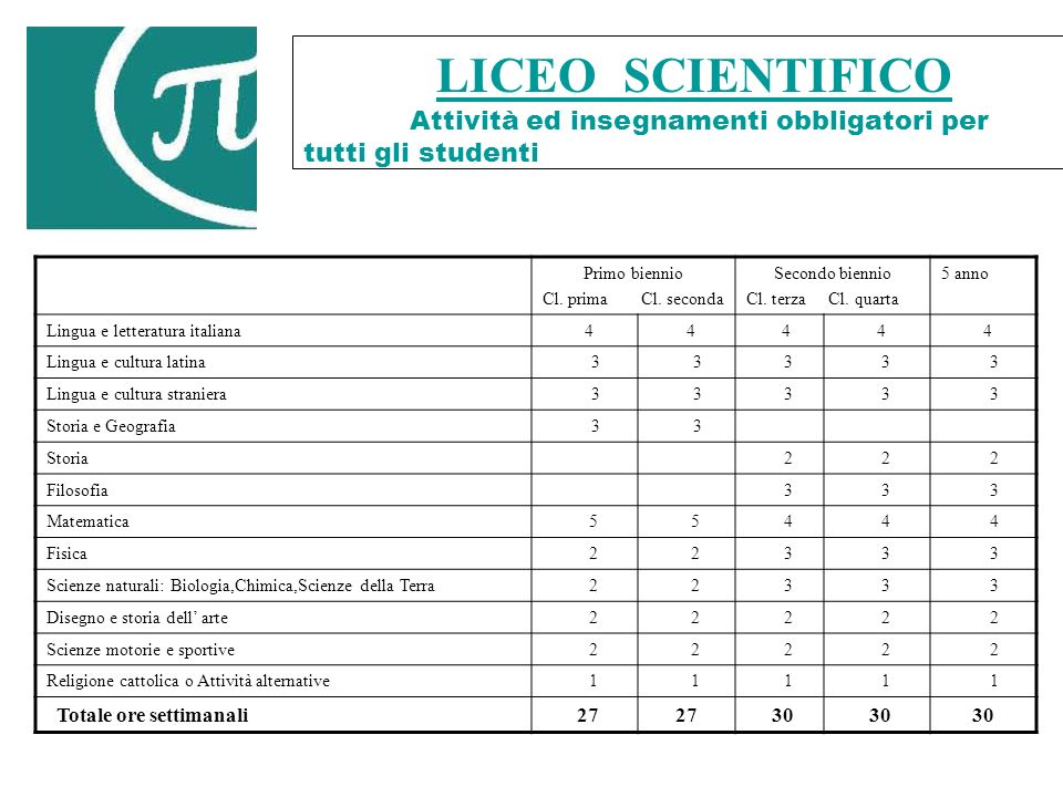 LICEO SCIENTIFICO Totale ore settimanali 27 27 30 30