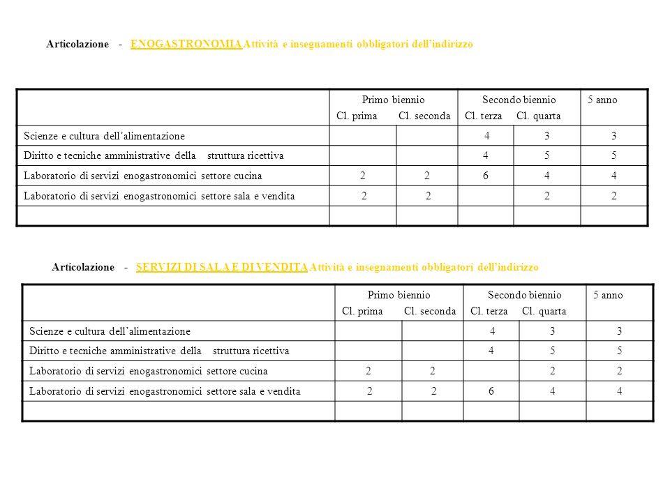 Articolazione - ENOGASTRONOMIA Attività e insegnamenti obbligatori dell'indirizzo