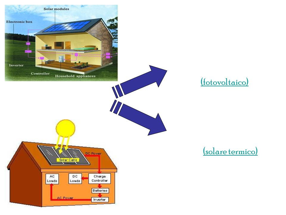 USES generare elettricità generare calore (fotovoltaico)