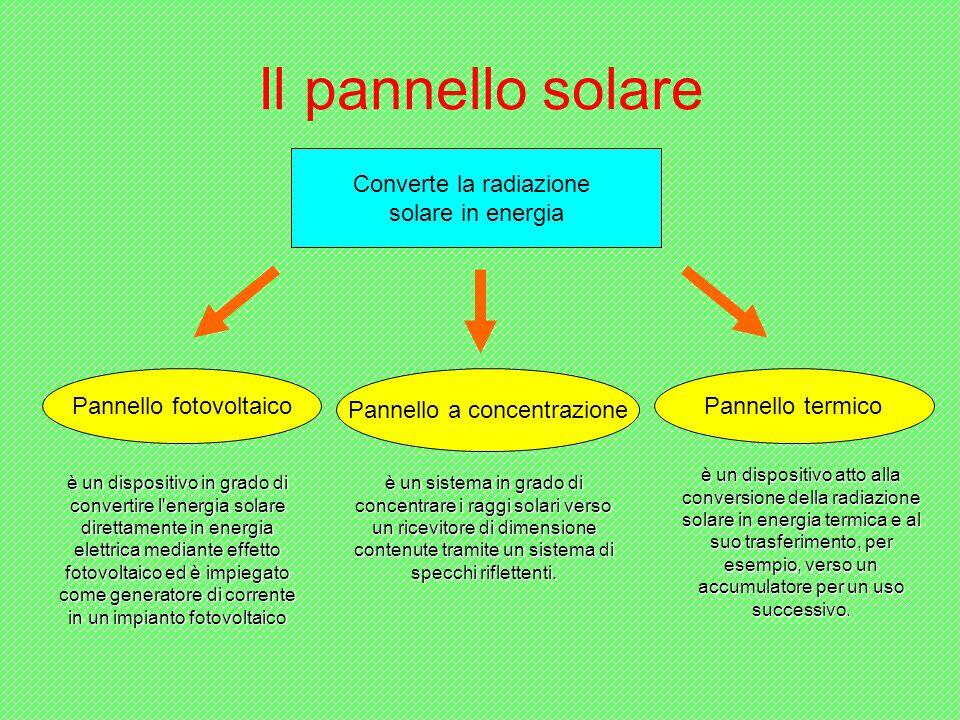 Il pannello solare Converte la radiazione solare in energia