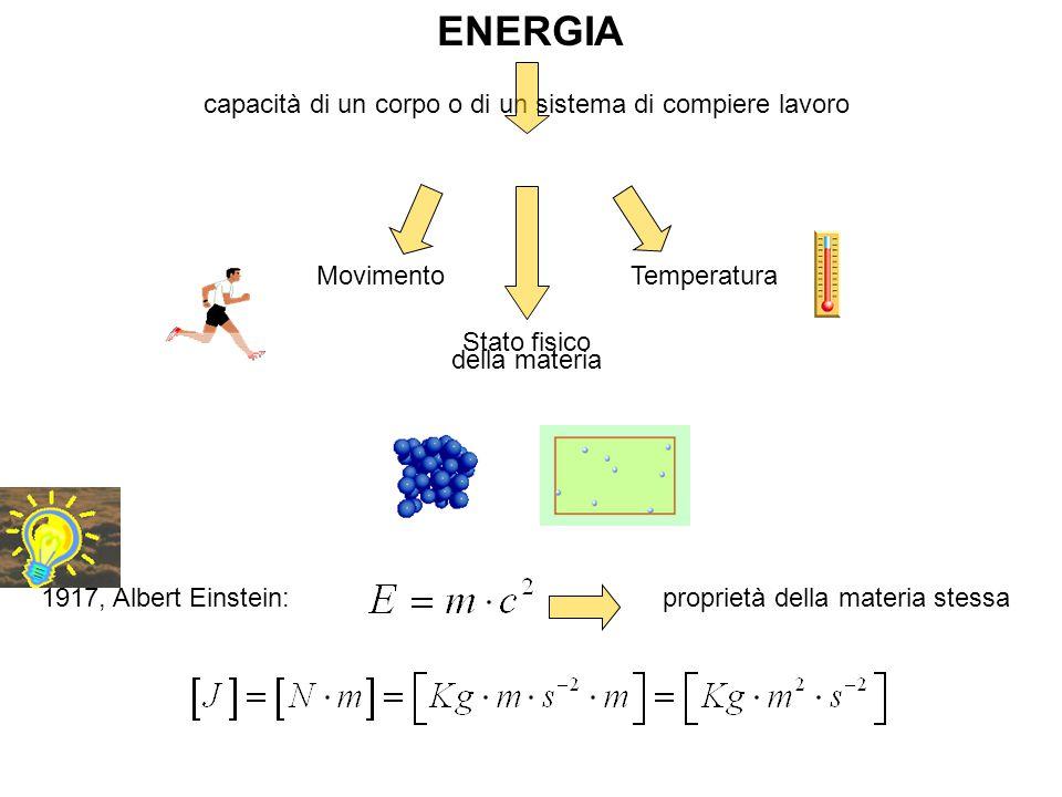ENERGIA capacità di un corpo o di un sistema di compiere lavoro