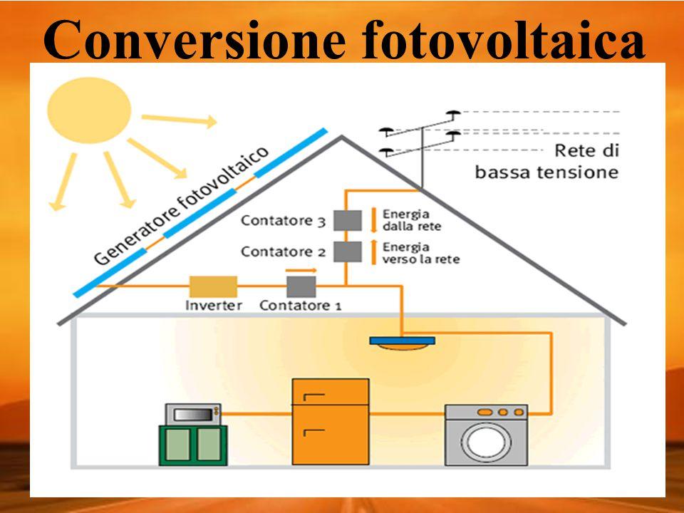 Conversione fotovoltaica