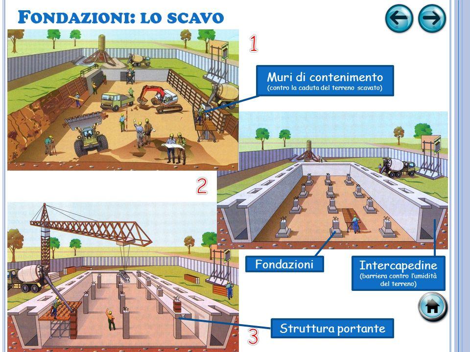 1 2 3 Fondazioni: lo scavo Muri di contenimento Fondazioni