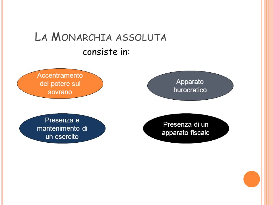 La Monarchia assoluta consiste in: