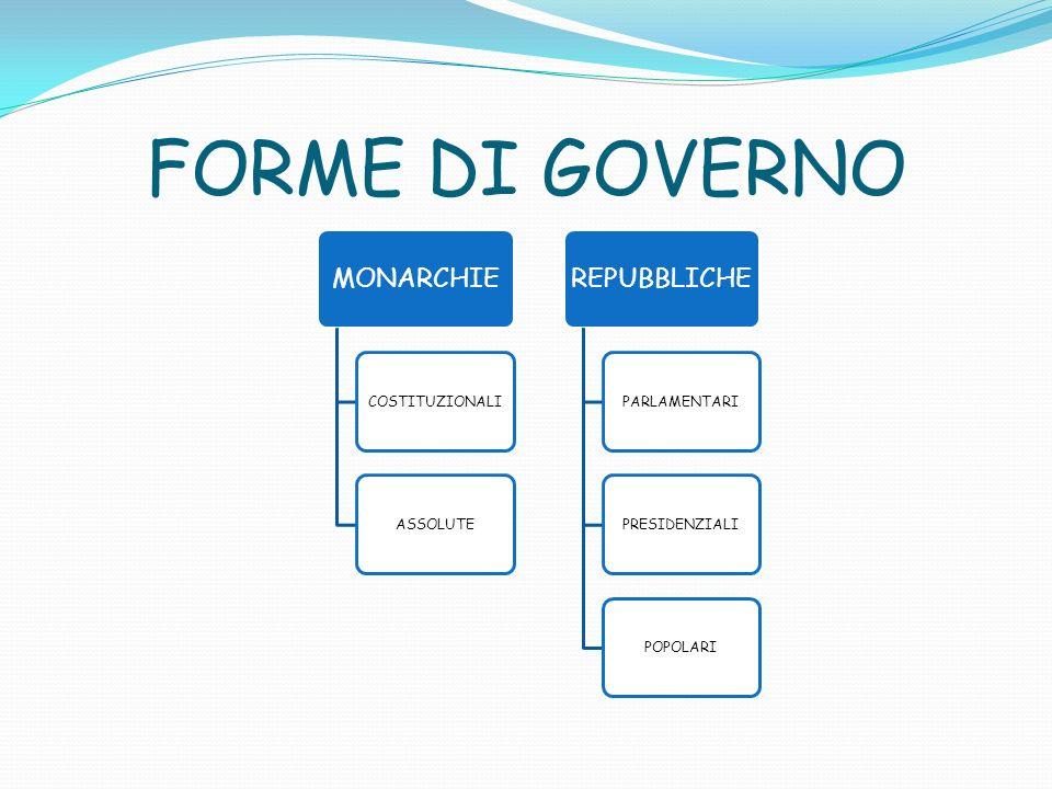 FORME DI GOVERNO MONARCHIE COSTITUZIONALI ASSOLUTE REPUBBLICHE