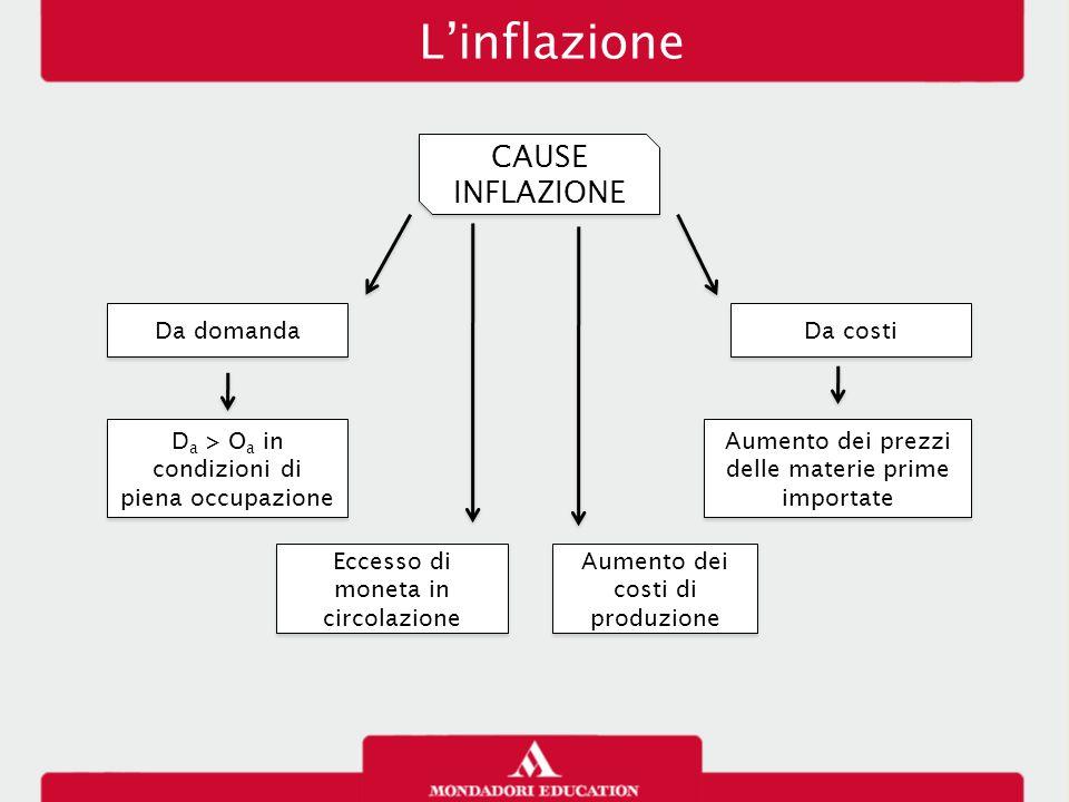 L'inflazione CAUSE INFLAZIONE Da domanda Da costi