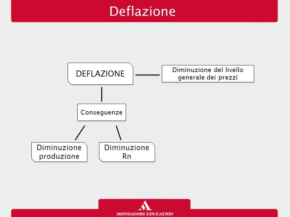 Deflazione DEFLAZIONE Diminuzione produzione Diminuzione Rn