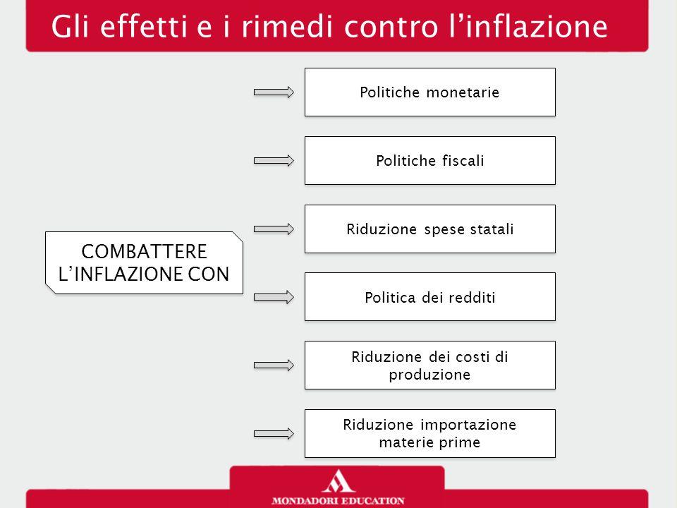Gli effetti e i rimedi contro l'inflazione