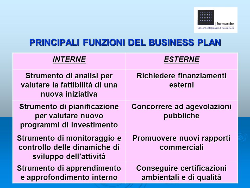 PRINCIPALI FUNZIONI DEL BUSINESS PLAN