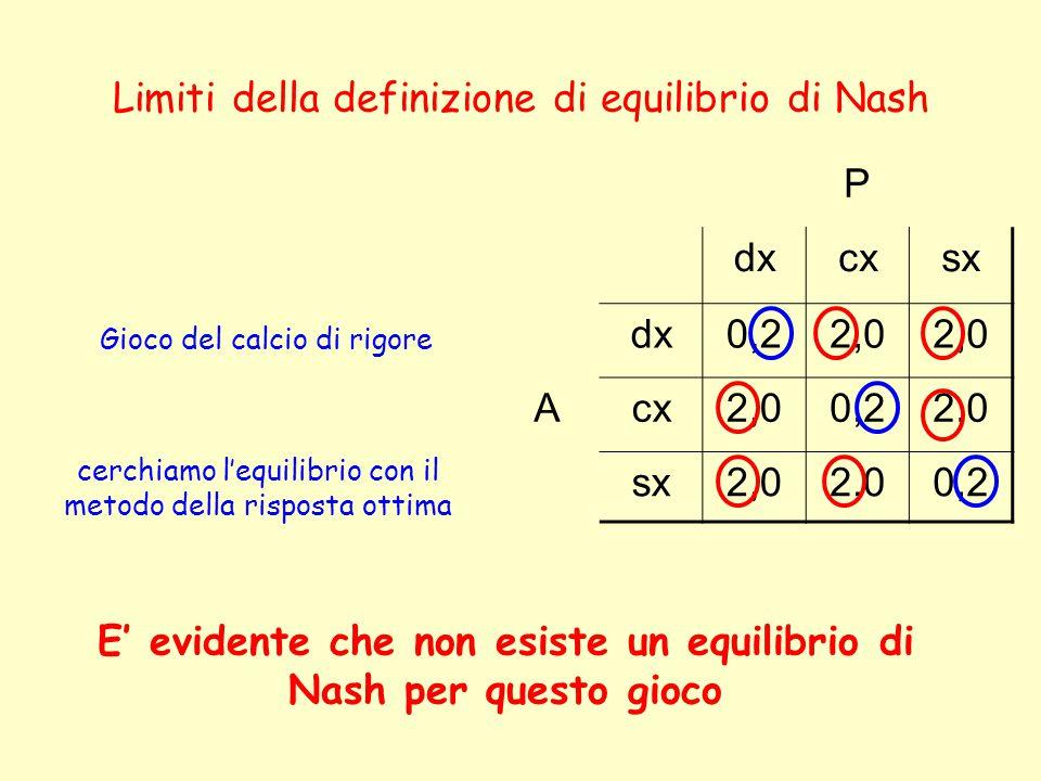 Limiti della definizione di equilibrio di Nash