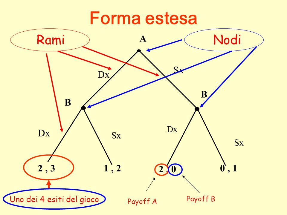 Forma estesa Rami Nodi A B Dx 2 , 3 1 , 2 2 , 0 0 , 1 Non Sx