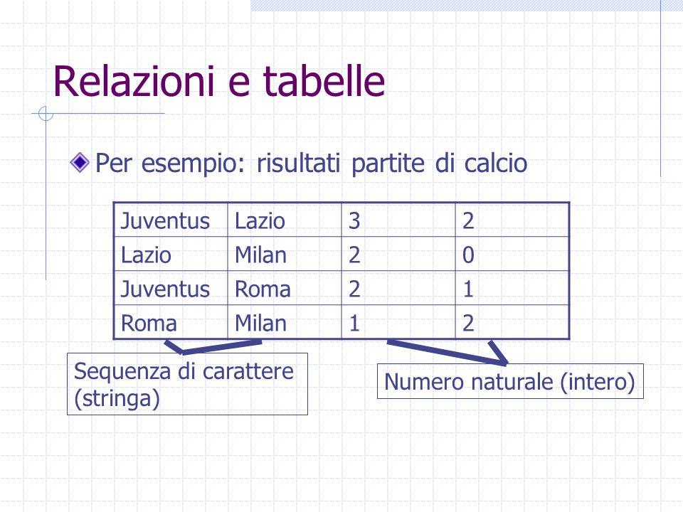 Relazioni e tabelle Per esempio: risultati partite di calcio Juventus