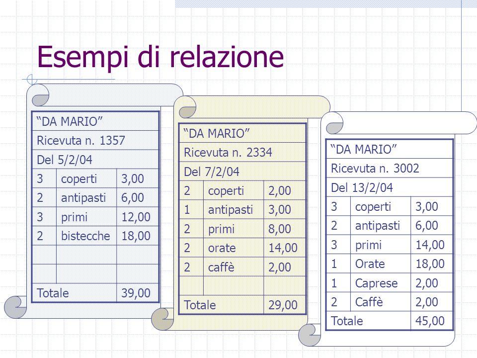 Esempi di relazione DA MARIO Ricevuta n. 1357 Del 5/2/04 3 coperti