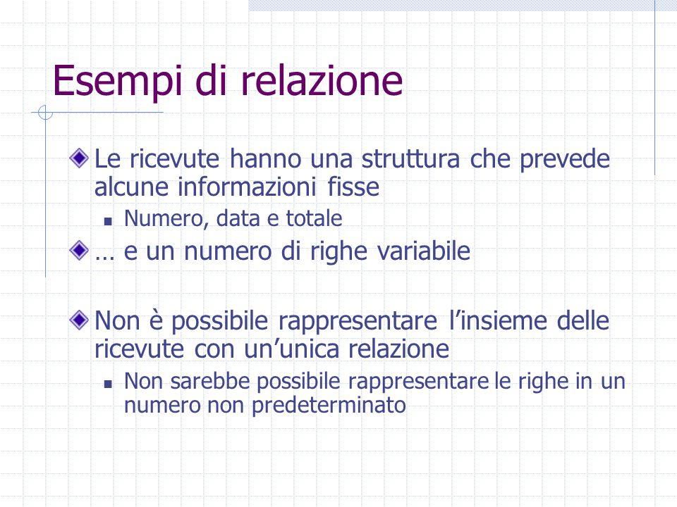 Esempi di relazione Le ricevute hanno una struttura che prevede alcune informazioni fisse. Numero, data e totale.