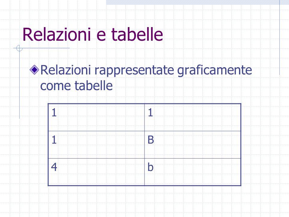 Relazioni e tabelle Relazioni rappresentate graficamente come tabelle