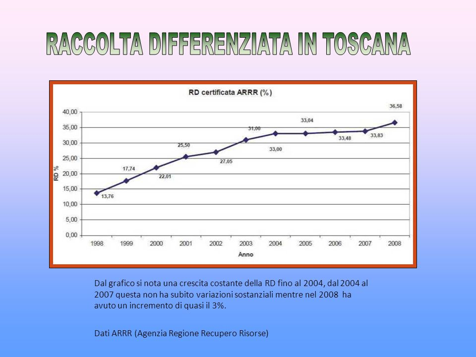 RACCOLTA DIFFERENZIATA IN TOSCANA
