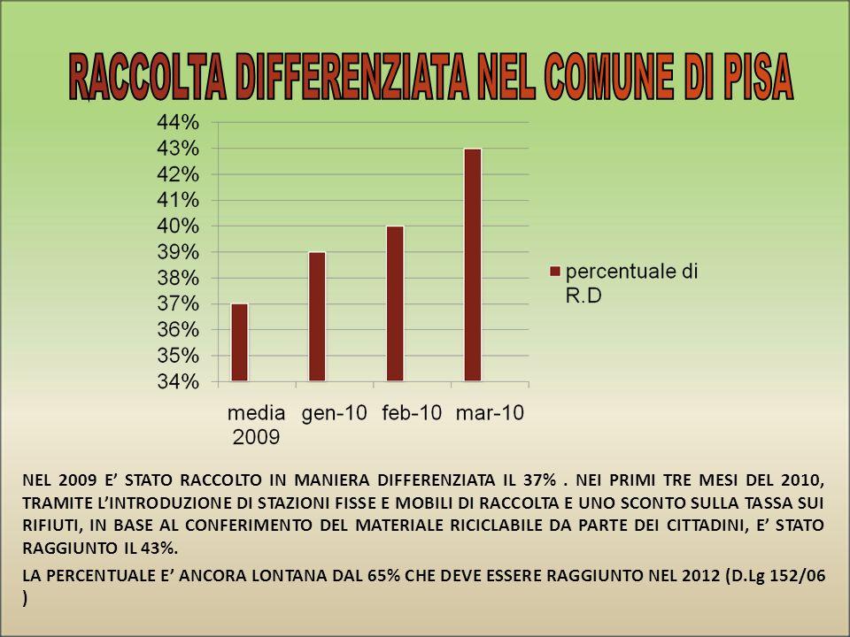 RACCOLTA DIFFERENZIATA NEL COMUNE DI PISA