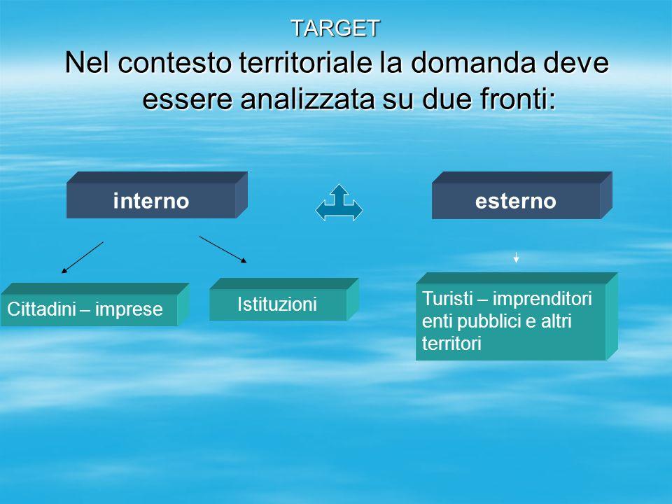 TARGET Nel contesto territoriale la domanda deve essere analizzata su due fronti: interno. esterno.