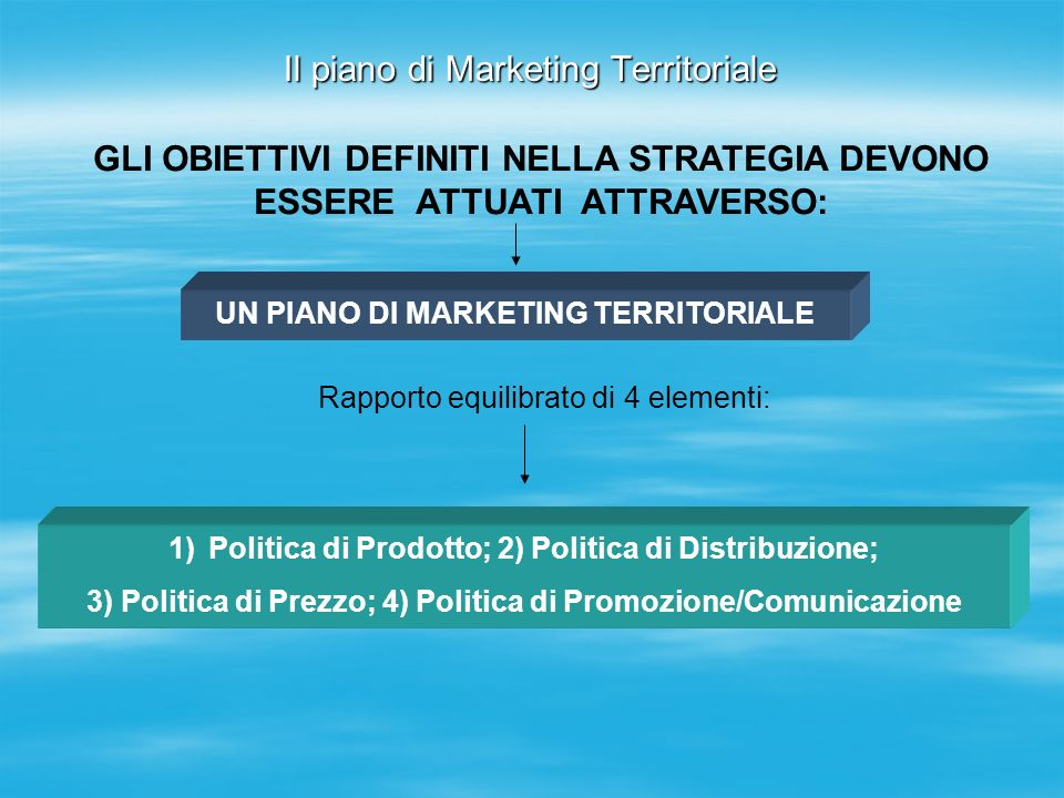 Il piano di Marketing Territoriale