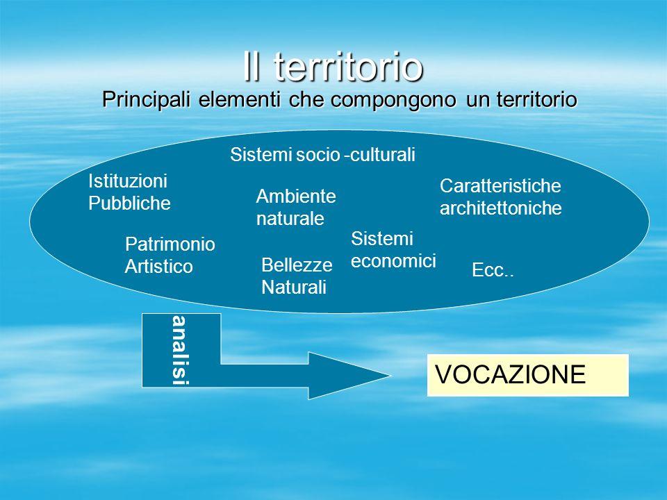 Principali elementi che compongono un territorio