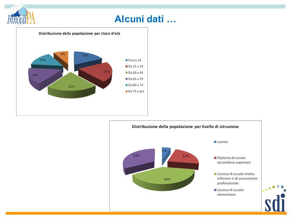 Alcuni dati …