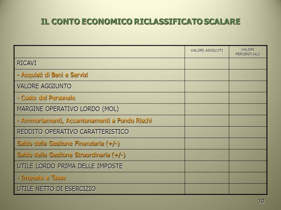 IL CONTO ECONOMICO RICLASSIFICATO SCALARE