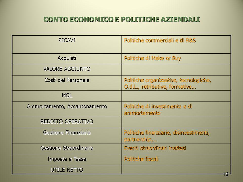 CONTO ECONOMICO E POLITICHE AZIENDALI