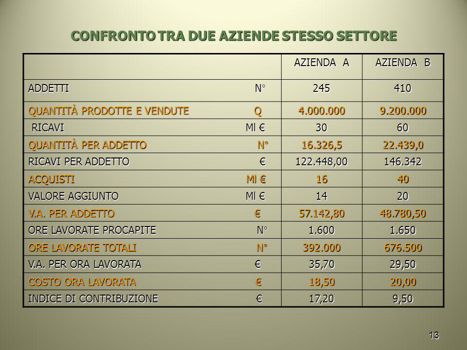 CONFRONTO TRA DUE AZIENDE STESSO SETTORE