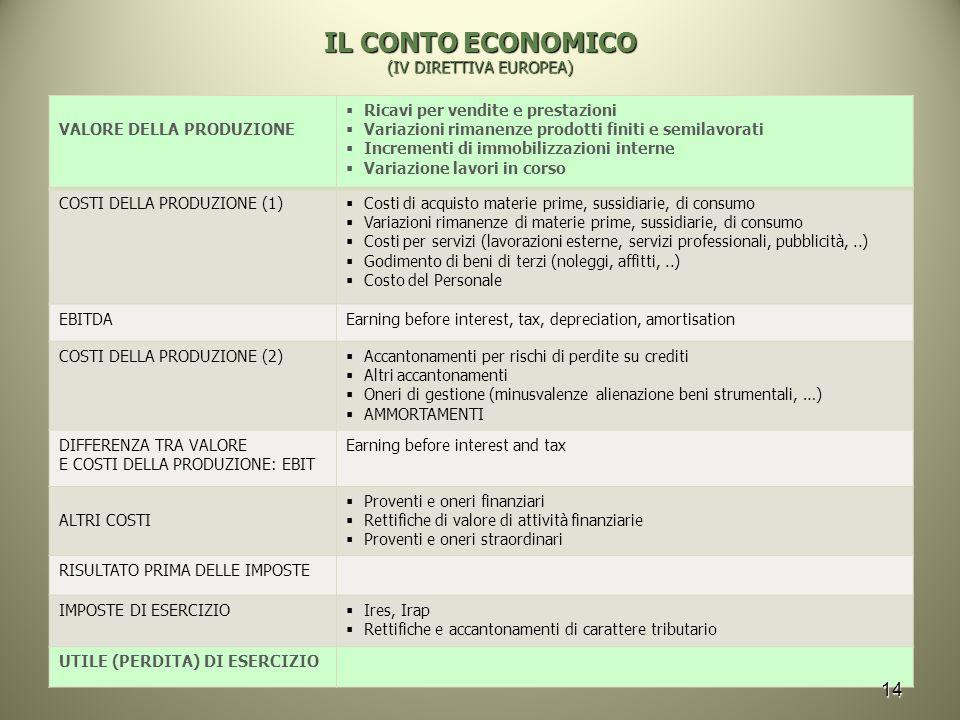 IL CONTO ECONOMICO (IV DIRETTIVA EUROPEA)