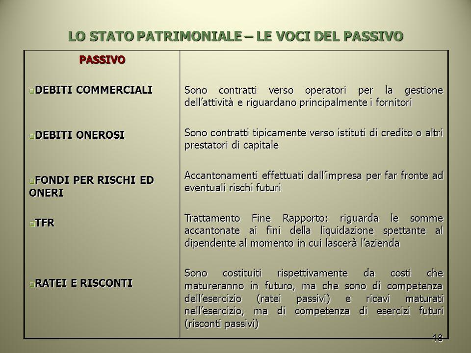 LO STATO PATRIMONIALE – LE VOCI DEL PASSIVO