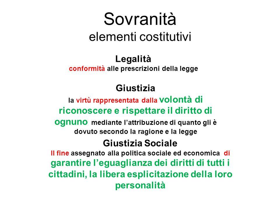 Sovranità elementi costitutivi