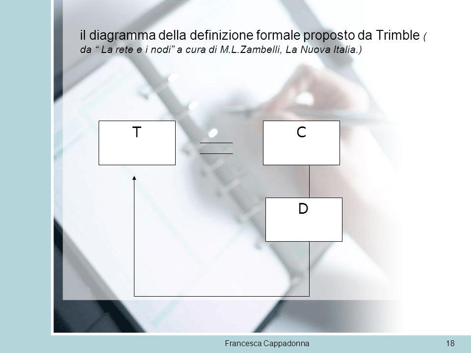 il diagramma della definizione formale proposto da Trimble ( da La rete e i nodi a cura di M.L.Zambelli, La Nuova Italia.)