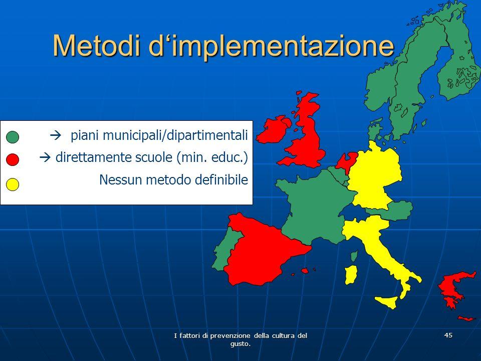 Metodi d'implementazione