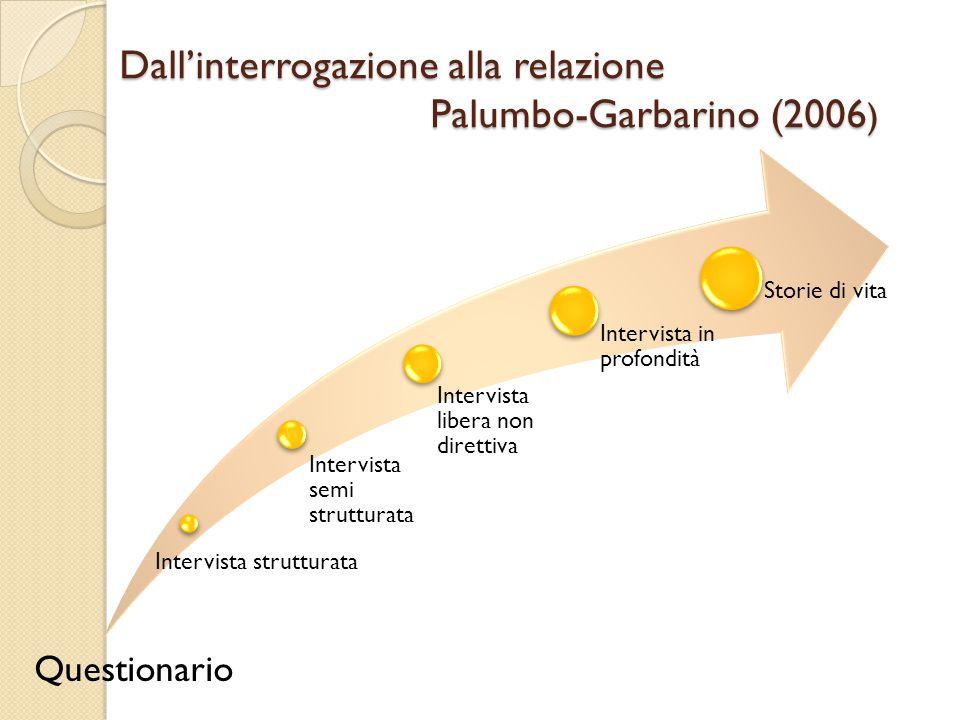 Dall'interrogazione alla relazione Palumbo-Garbarino (2006)