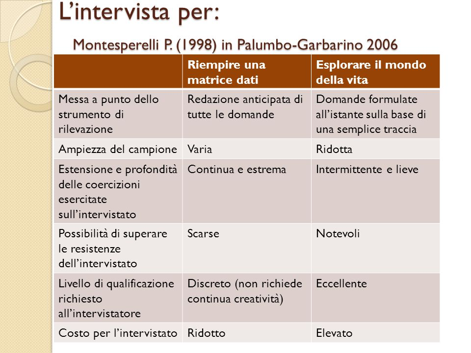 L'intervista per: Montesperelli P. (1998) in Palumbo-Garbarino 2006