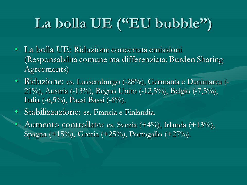 La bolla UE ( EU bubble )